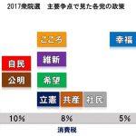 政党要件を満たしていないから無視!でも希望の党や大阪維新の会は、政党要件を満たす前から報じられていたのはどうして?